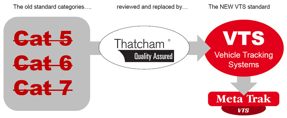 The new Thatcham VTS Standard